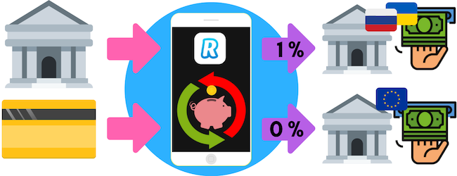 Revolut cheao exchange rate, bank transfer